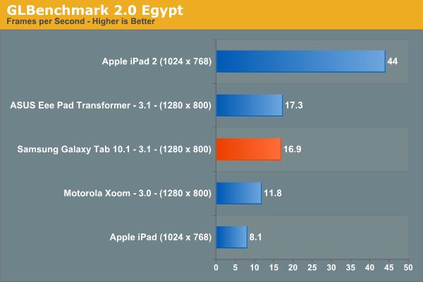 GLBenchmark 2.0 Egypt