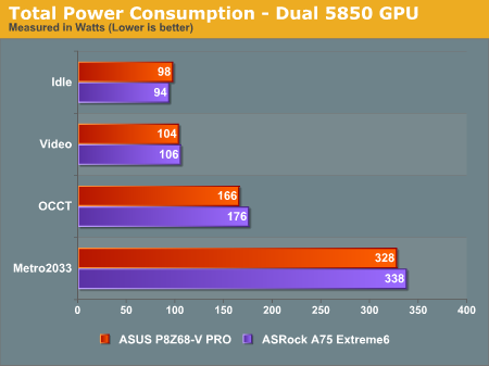 Total Power Consumption—Dual 5850 GPU