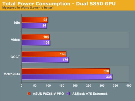 Total Power Consumption—Dual 5850 GPU