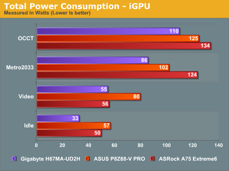 Total Power Consumption—iGPU