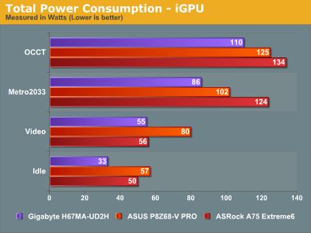 Total Power Consumption—iGPU
