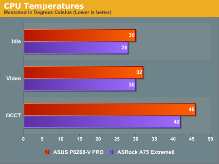 CPU Temperatures