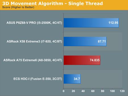 3D Movement Algorithm—Single Thread