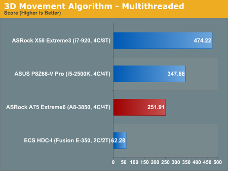 3D Movement Algorithm—Multithreaded
