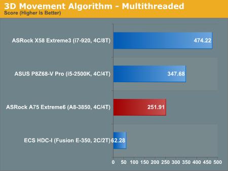 3D Movement Algorithm—Multithreaded