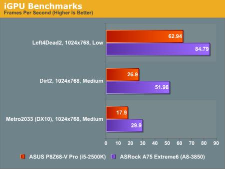 iGPU Benchmarks