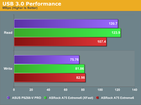 USB 3.0 Performance