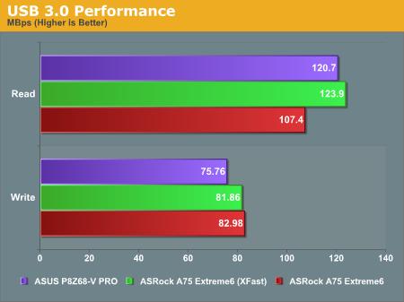 USB 3.0 Performance