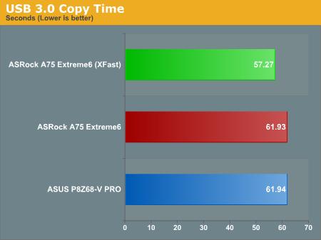 USB 3.0 Copy Time
