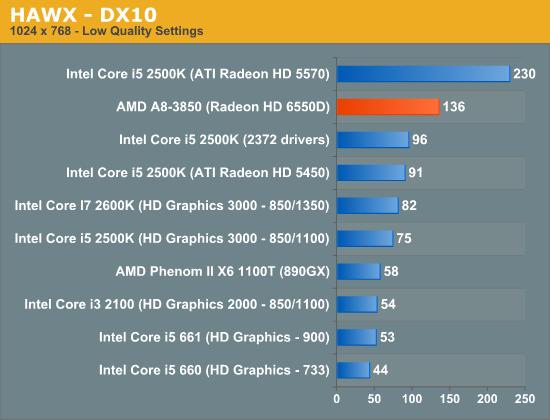 HAWX - DX10