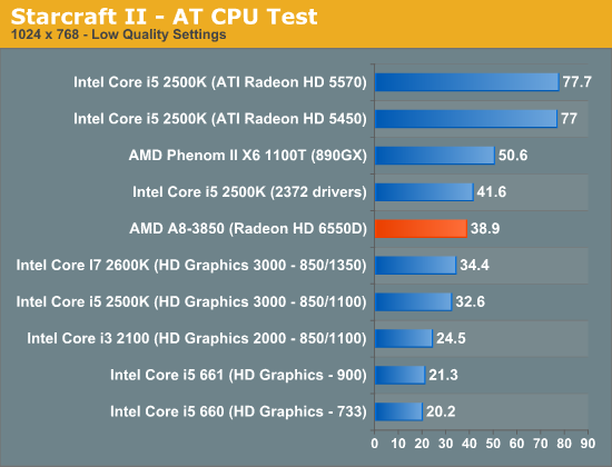 Starcraft II - AT CPU Test
