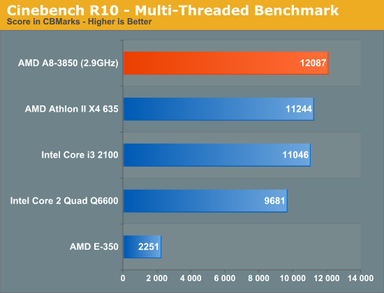 Cinebench R10 - Multi-Threaded Benchmark
