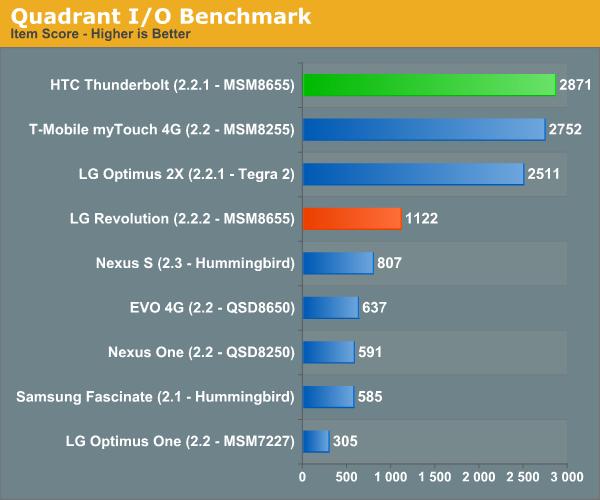 Quadrant I/O Benchmark