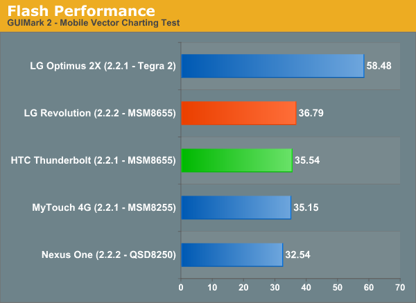 Flash Performance