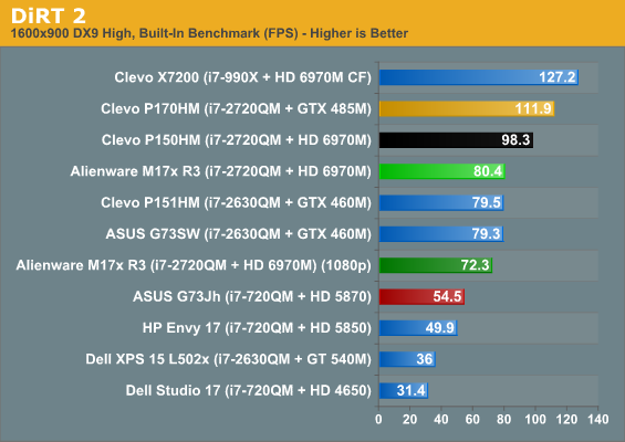 Gaming Performance - Alienware's M17x R3: An Antidote to Clevo