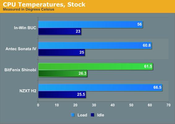 Noise and Thermal Testing, Stock - BitFenix Shinobi: The