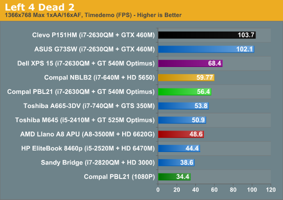 Nvidia GT 540m драйвера