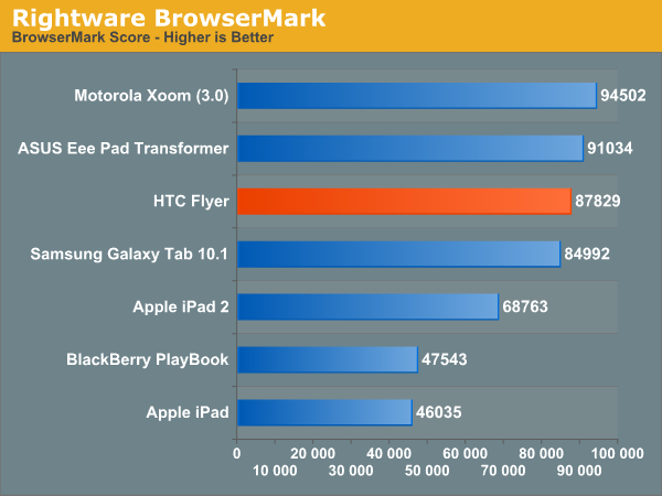 Rightware BrowserMark