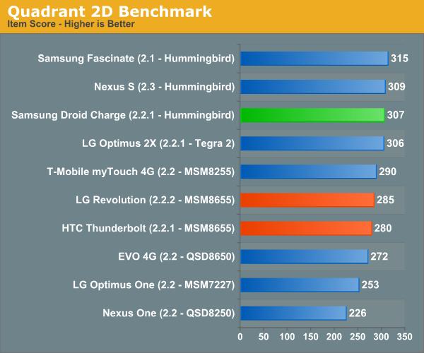 Quadrant 2D Benchmark
