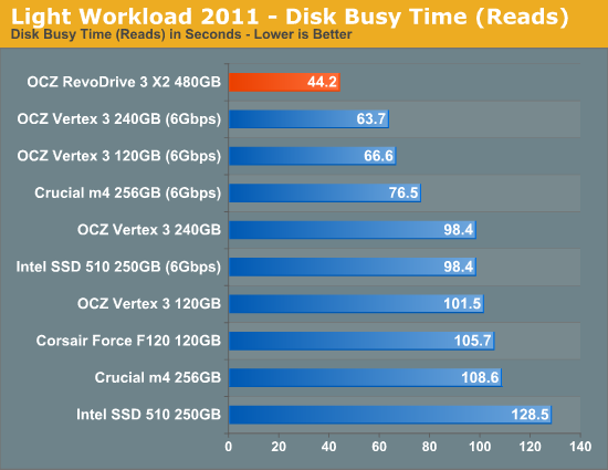 Light Workload 2011 - Disk Busy Time (Reads)