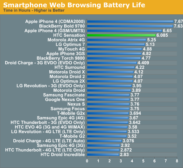 Smartphone Web Browsing Battery Life