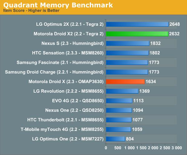 Quadrant Memory Benchmark