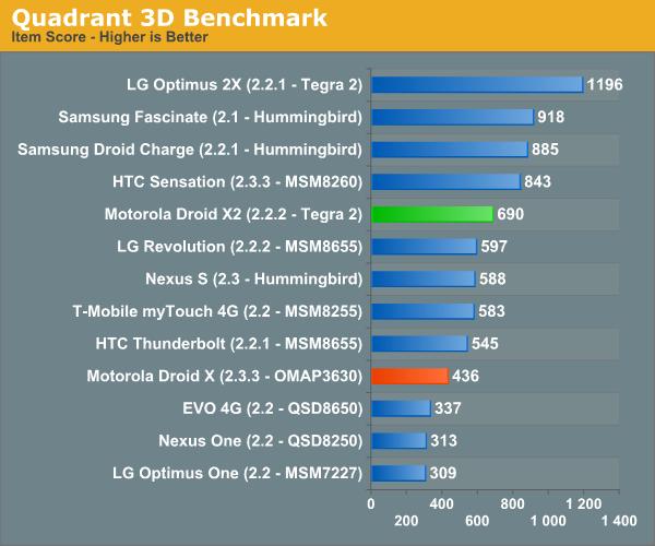 Quadrant 3D Benchmark