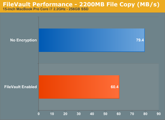 FileVault Performance - 2200MB File Copy (MB/s)