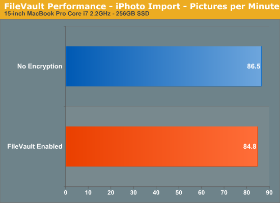 FileVault Performance - iPhoto Import - Pictures per Minute