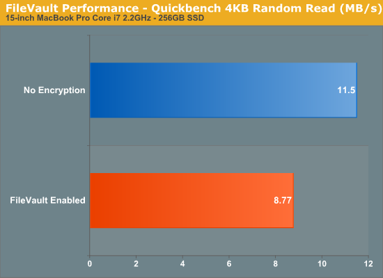 FileVault Performance - Quickbench 4KB Random Read (MB/s)