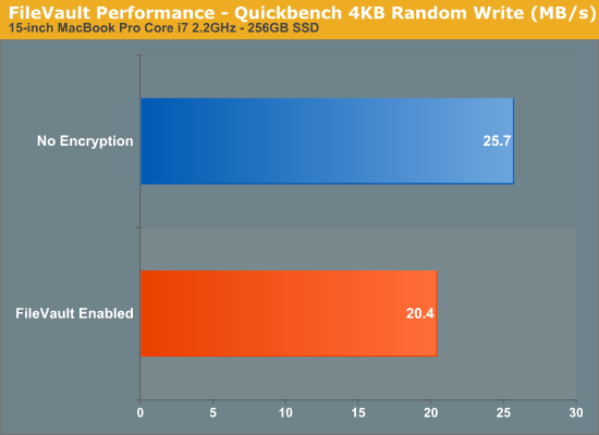 FileVault Performance - Quickbench 4KB Random Write (MB/s)