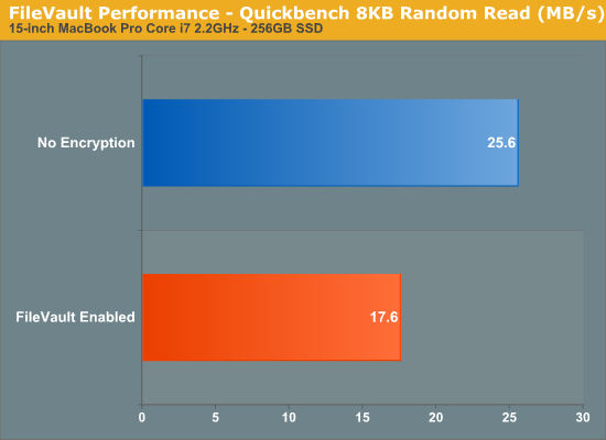 FileVault Performance - Quickbench 8KB Random Read (MB/s)