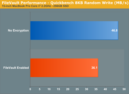 FileVault Performance - Quickbench 8KB Random Write (MB/s)