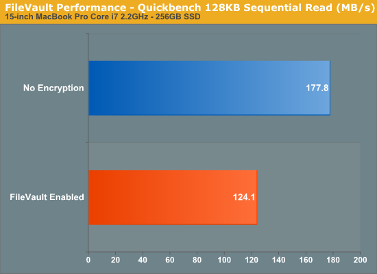 FileVault Performance - Quickbench 128KB Sequential Read (MB/s)