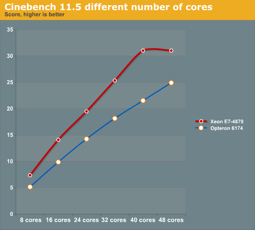 Cinebench Release 11 5 - Rendering and HPC Benchmark Session