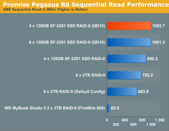 Promise Pegasus R6 Sequential Read Performance