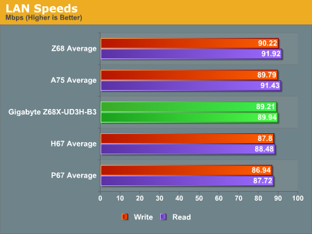 LAN Speeds