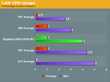 LAN CPU Usage