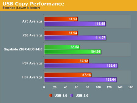 USB Copy Performance