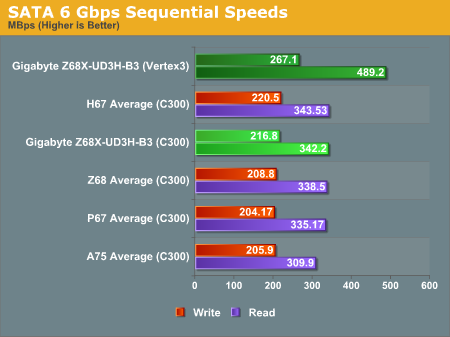 SATA 6 Gbps Sequential Speeds