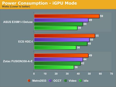 Power Consumption - iGPU Mode