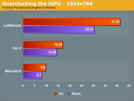 Overclocking the iGPU - 1024x768