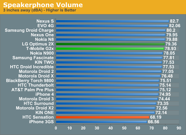 Speakerphone Volume