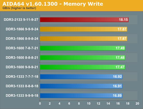 AIDA64 v1.60.1300 - Memory Write