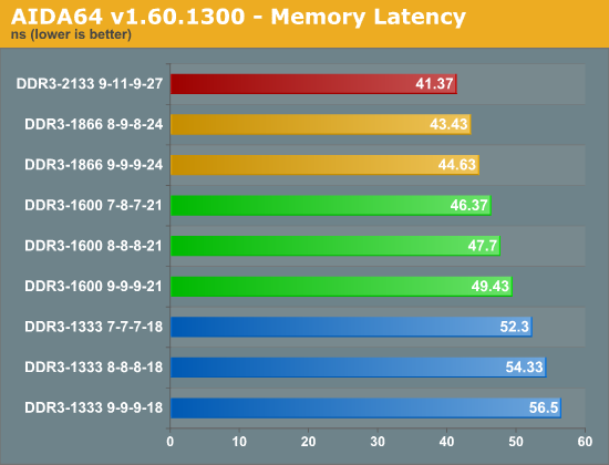 AIDA64 v1.60.1300 - Memory Latency