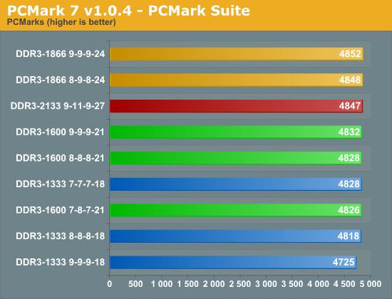 PCMark 7 v1.0.4 - PCMark Suite