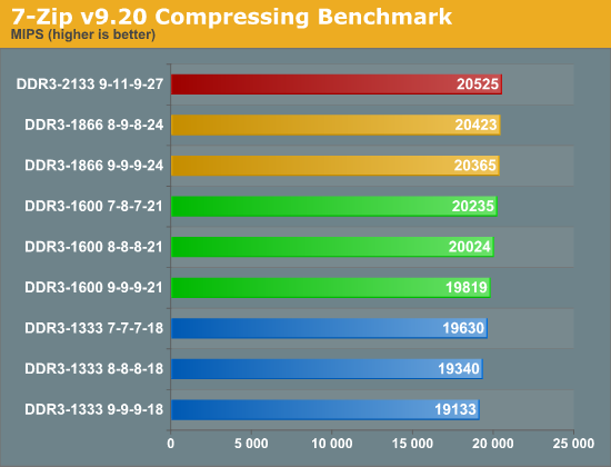 7-Zip v9.20 Compressing Benchmark