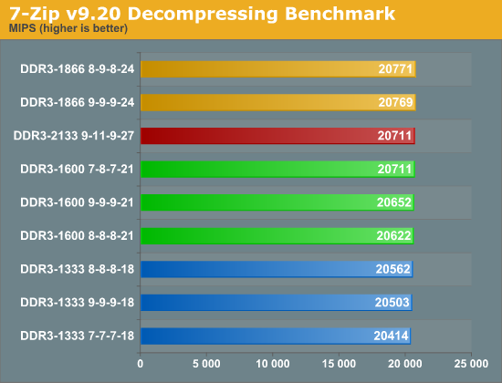 7-Zip v9.20 Decompressing Benchmark