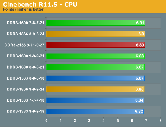 Cinebench R11.5 - CPU
