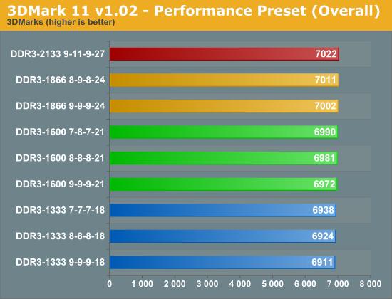3DMark 11 v1.02 - Performance Preset (Overall)